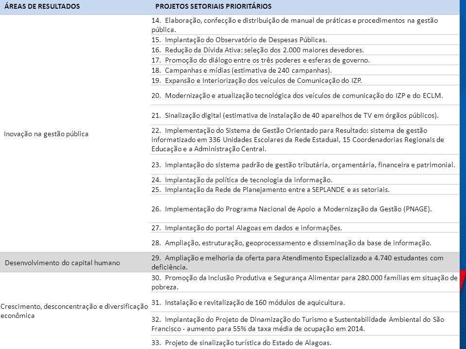 ÁREAS DE RESULTADOSPROJETOS SETORIAIS PRIORITÁRIOS Inovação na gestão pública 14. Elaboração, confecção e distribuição de manual de práticas e procedi
