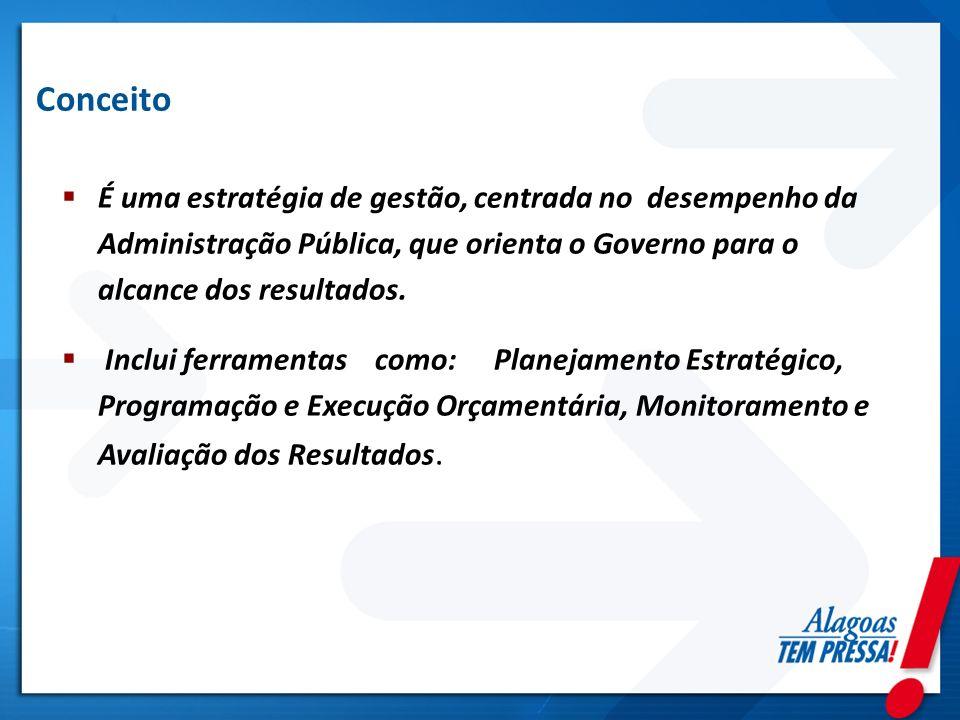 Conceito É uma estratégia de gestão, centrada no desempenho da Administração Pública, que orienta o Governo para o alcance dos resultados. Inclui ferr