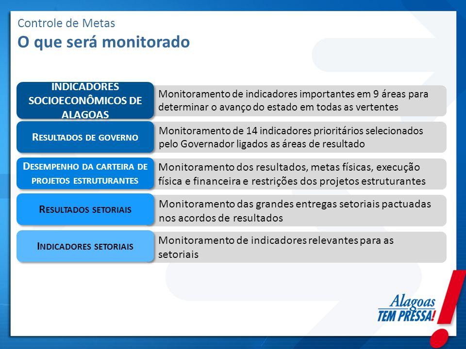 Controle de Metas O que será monitorado Monitoramento de indicadores importantes em 9 áreas para determinar o avanço do estado em todas as vertentes I