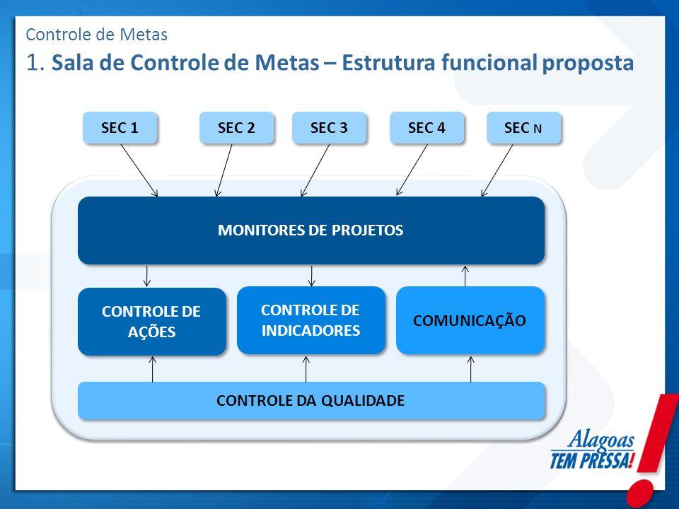 Controle de Metas 1. Sala de Controle de Metas – Estrutura funcional proposta SEC 1 MONITORES DE PROJETOS CONTROLE DE AÇÕES CONTROLE DE INDICADORES CO