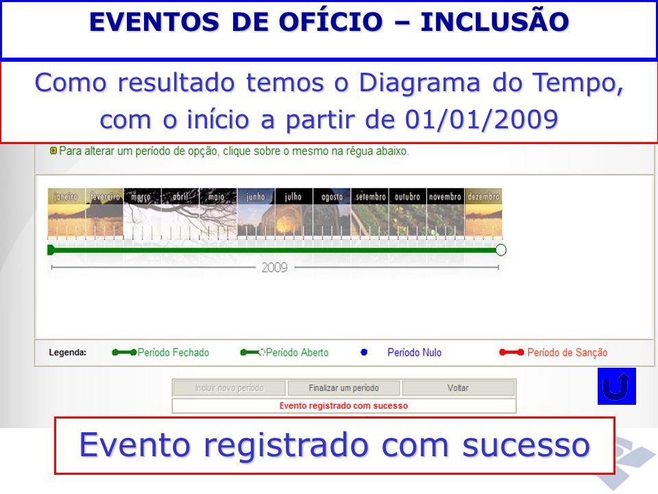 Como resultado temos o Diagrama do Tempo, com o in í cio a partir de 01/01/2009 Evento registrado com sucesso EVENTOS DE OFÍCIO – INCLUSÃO