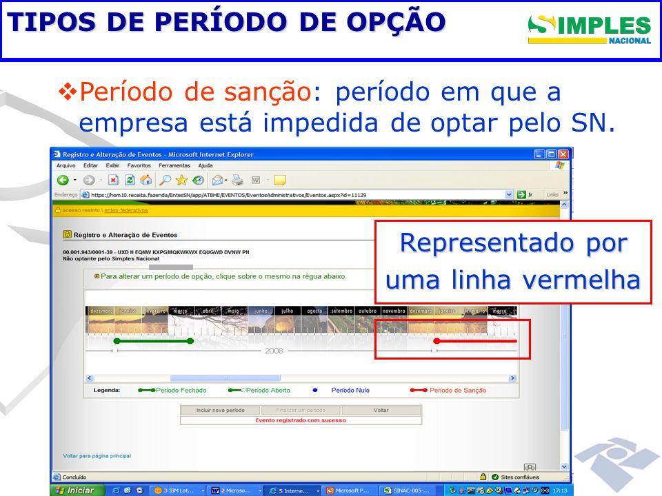 TIPOS DE PERÍODO DE OPÇÃO Período de sanção: período em que a empresa está impedida de optar pelo SN. Representado por uma linha vermelha
