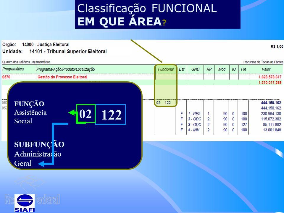 Classificação FUNCIONAL EM QUE ÁREA .