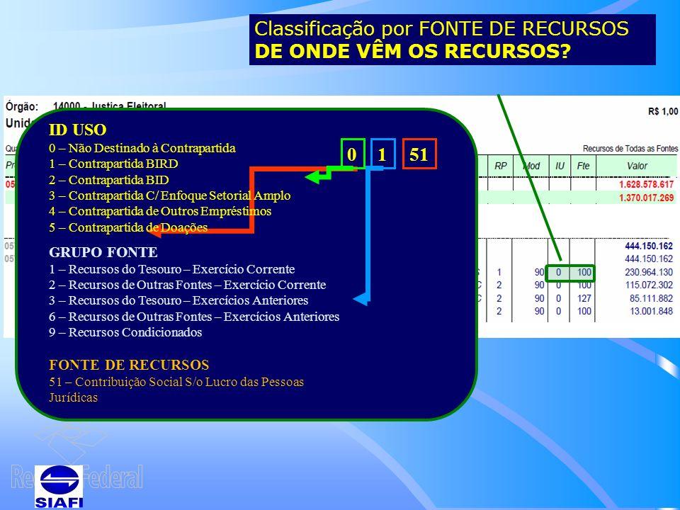 Classificação por FONTE DE RECURSOS DE ONDE VÊM OS RECURSOS.