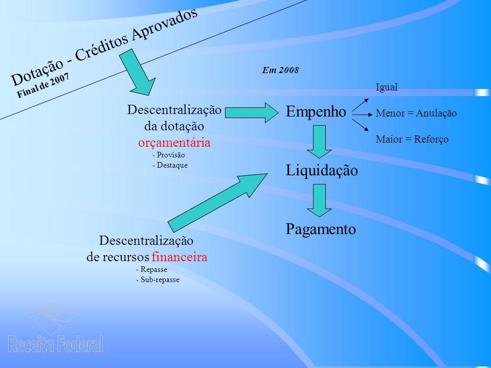 Dotação - Créditos Aprovados Final de 2007 Empenho Liquidação Pagamento Descentralização da dotação orçamentária Igual Menor = Anulação Maior = Reforço Descentralização de recursos financeira - Provisão - Destaque Em 2008 - Repasse - Sub-repasse