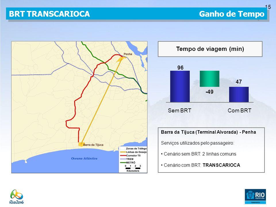 15 BRT TRANSCARIOCA Ganho de Tempo Barra da Tijuca (Terminal Alvorada) - Penha Serviços utilizados pelo passageiro: Cenário sem BRT: 2 linhas comuns Cenário com BRT: TRANSCARIOCA 96 47 -49 Sem BRTCom BRT Tempo de viagem (min)
