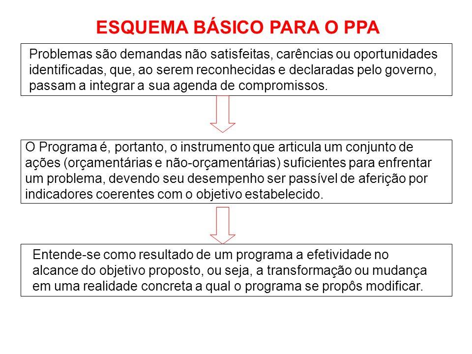1 - Orientações Estratégicas de Governo – até 30/04 2 - Orientações Estratégicas das Secretarias – 14/04 até 30/04 3 – Sensibilização – 19/03 até 25/0
