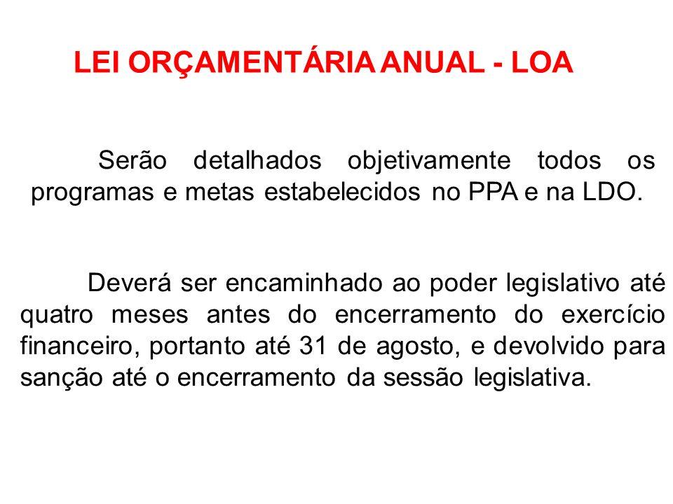 LEI ORÇAMENTÁRIA ANUAL - LOA Orçamento Anual – Instrumento de programação para viabilizar a concretização de ações planejadas no PPA, obedecida a LDO.