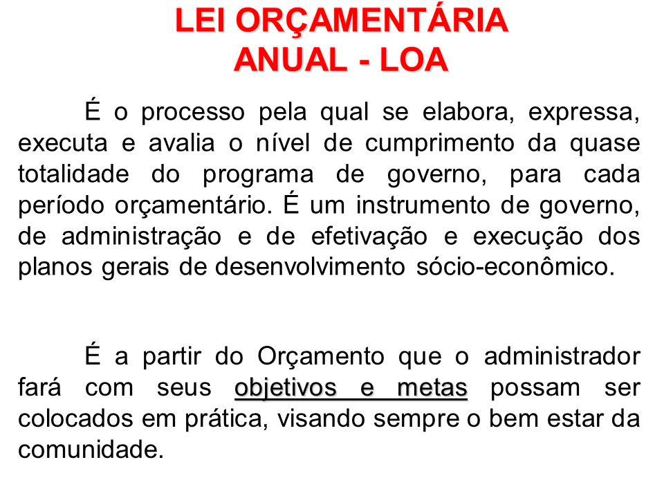 Serão detalhados objetivamente todos os programas e metas estabelecidos no PPA e na LDO. LEI ORÇAMENTÁRIA ANUAL - LOA Deverá ser encaminhado ao poder