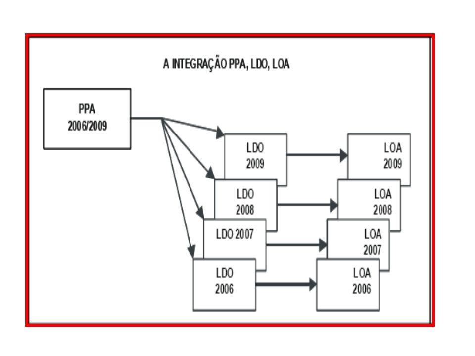 PRAZOS DE ELABORAÇÃO E APROVAÇÃO Projetos Data final para remessa ao Legislativo Data final para devolução ao Executivo PPA31/0822/12 LDO15/0417/07 LO