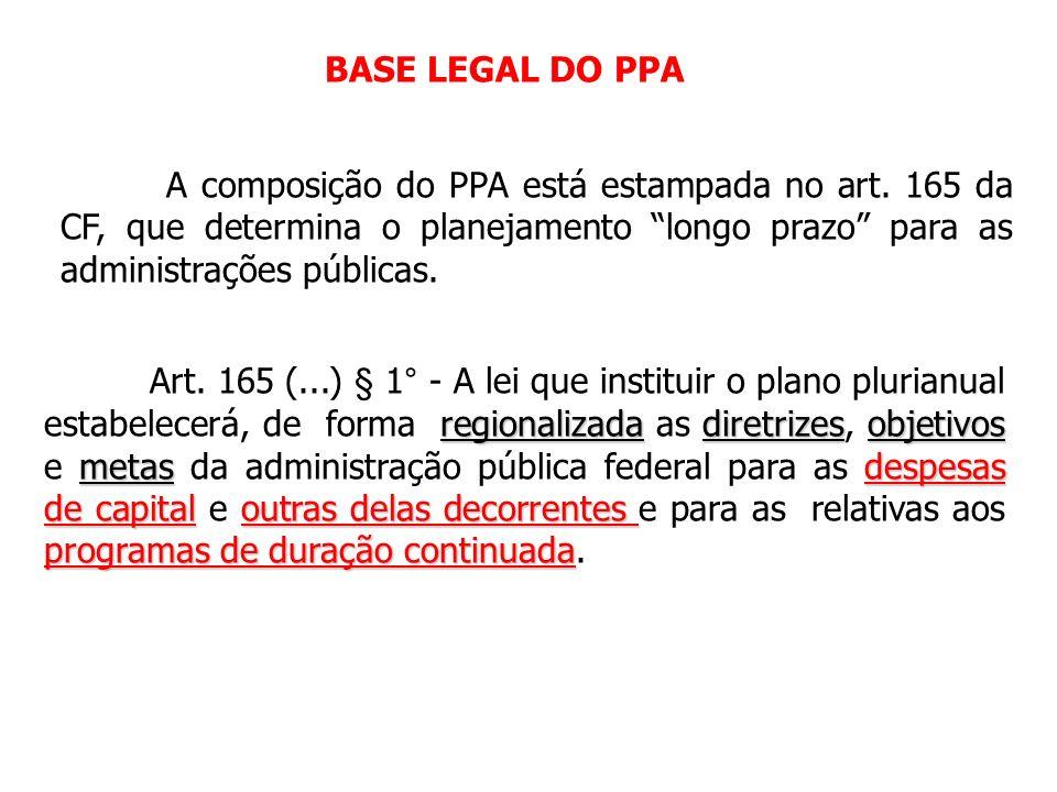 Plano Plurianual – PPA Lei de Diretrizes Orçamentárias – LDO Lei Orçamentária Anual - LOA PRÁTICAS ORÇAMENTÁRIAS Planejamento Planejamento – Ênfase ba