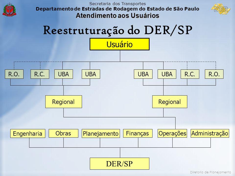 Secretaria dos Transportes Departamento de Estradas de Rodagem do Estado de São Paulo Atendimento aos Usuários Diretoria de Planejamento Reestruturaçã