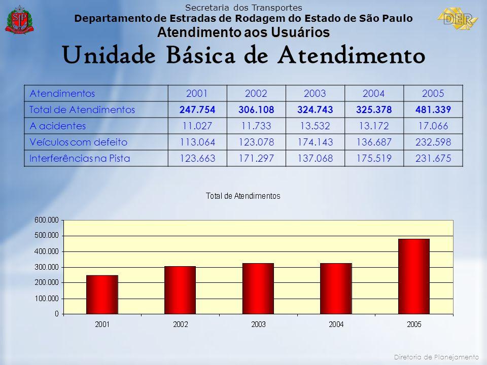 Secretaria dos Transportes Departamento de Estradas de Rodagem do Estado de São Paulo Atendimento aos Usuários Diretoria de Planejamento Unidade Básic
