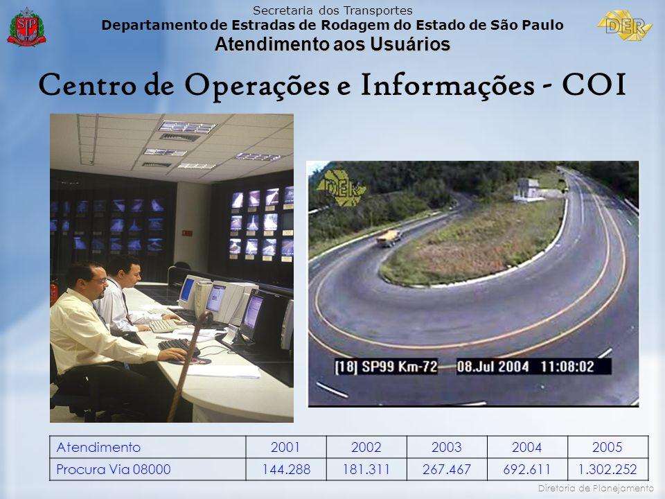 Secretaria dos Transportes Departamento de Estradas de Rodagem do Estado de São Paulo Atendimento aos Usuários Diretoria de Planejamento Centro de Ope