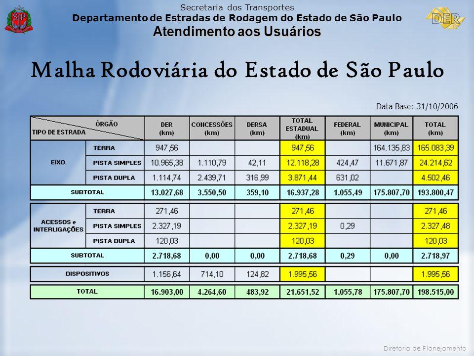 Secretaria dos Transportes Departamento de Estradas de Rodagem do Estado de São Paulo Atendimento aos Usuários Diretoria de Planejamento Malha Rodoviá