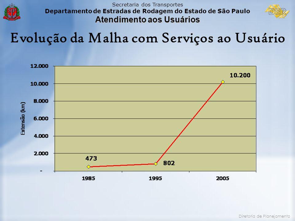 Secretaria dos Transportes Departamento de Estradas de Rodagem do Estado de São Paulo Atendimento aos Usuários Diretoria de Planejamento Evolução da M