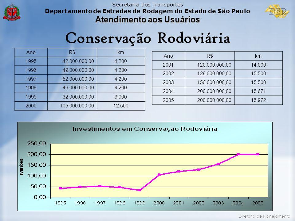Secretaria dos Transportes Departamento de Estradas de Rodagem do Estado de São Paulo Atendimento aos Usuários Diretoria de Planejamento AnoR$km 19954