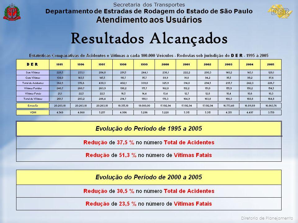 Secretaria dos Transportes Departamento de Estradas de Rodagem do Estado de São Paulo Atendimento aos Usuários Diretoria de Planejamento Resultados Al