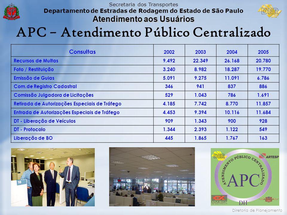 Secretaria dos Transportes Departamento de Estradas de Rodagem do Estado de São Paulo Atendimento aos Usuários Diretoria de Planejamento APC – Atendim