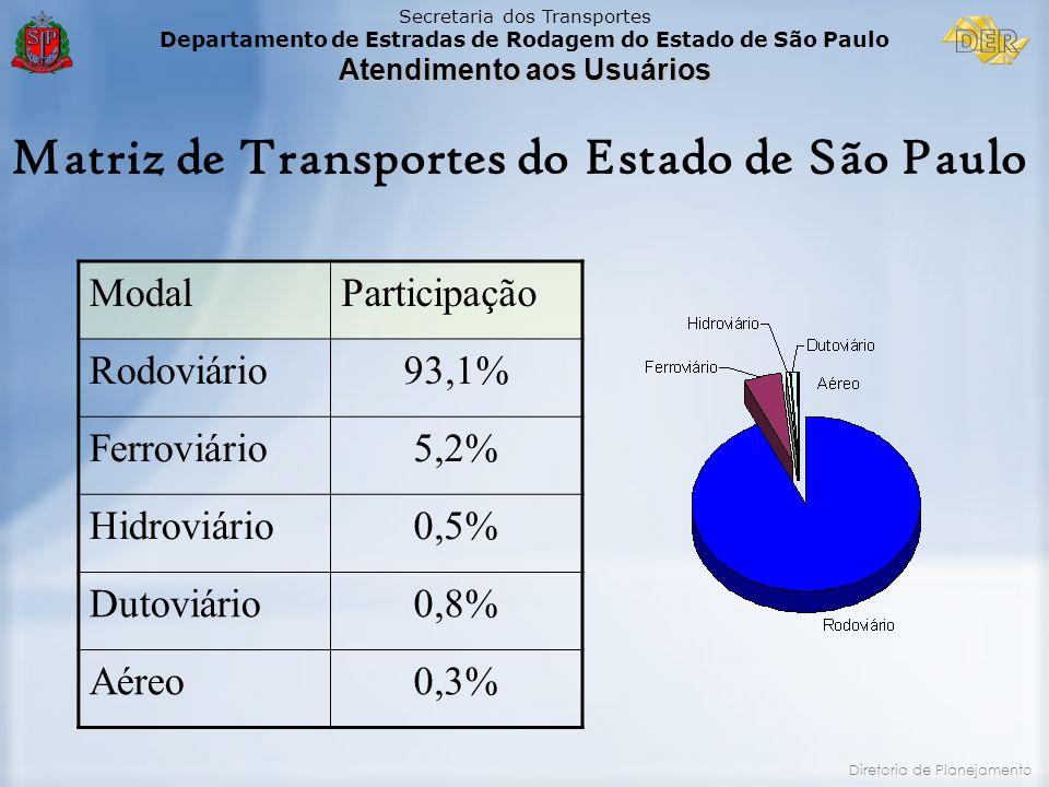 Secretaria dos Transportes Departamento de Estradas de Rodagem do Estado de São Paulo Atendimento aos Usuários Diretoria de Planejamento ModalParticip