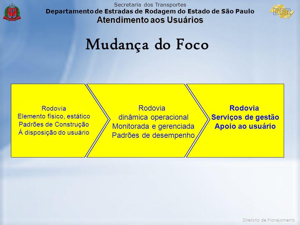Secretaria dos Transportes Departamento de Estradas de Rodagem do Estado de São Paulo Atendimento aos Usuários Diretoria de Planejamento Mudança do Fo