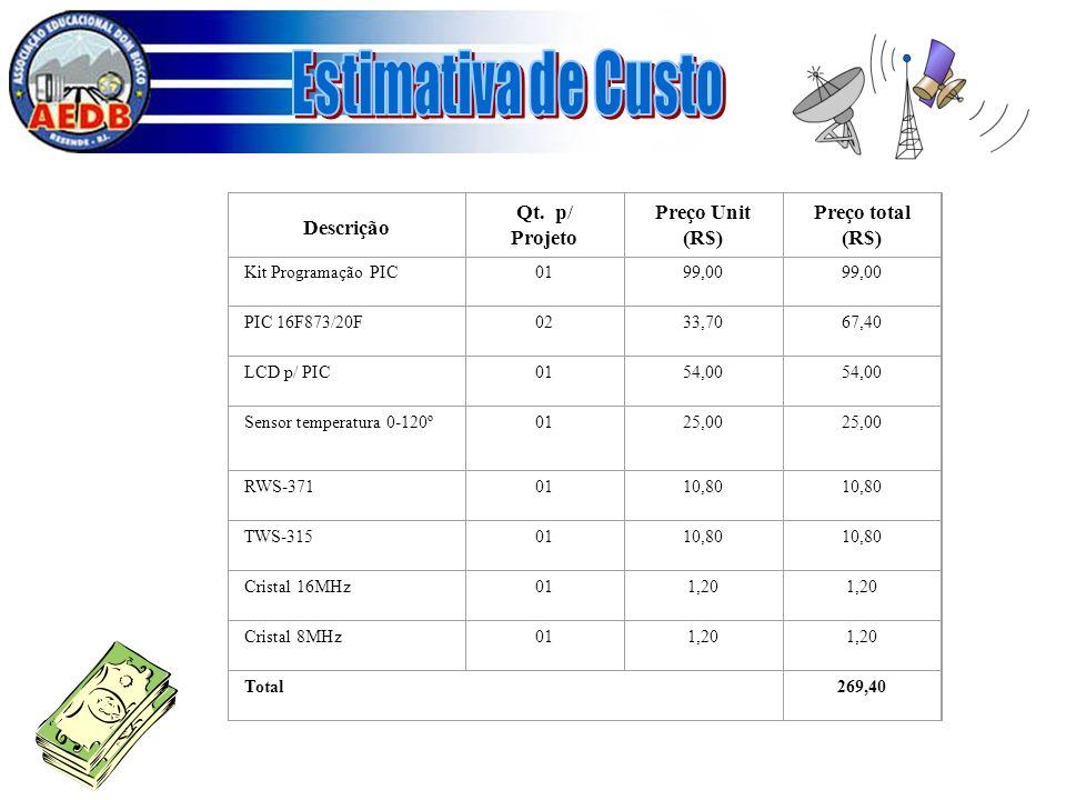 Descrição Qt. p/ Projeto Preço Unit (R$) Preço total (R$) Kit Programação PIC0199,00 PIC 16F873/20F0233,7067,40 LCD p/ PIC0154,00 Sensor temperatura 0