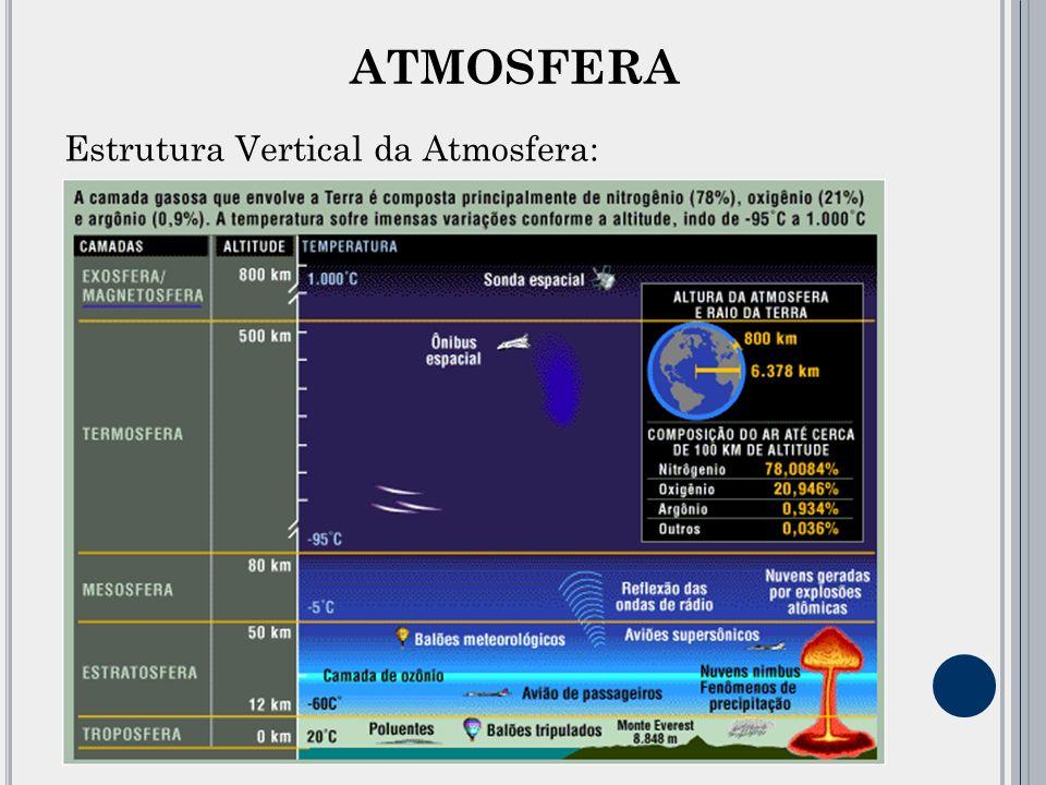 Estrutura Vertical da Atmosfera: ATMOSFERA