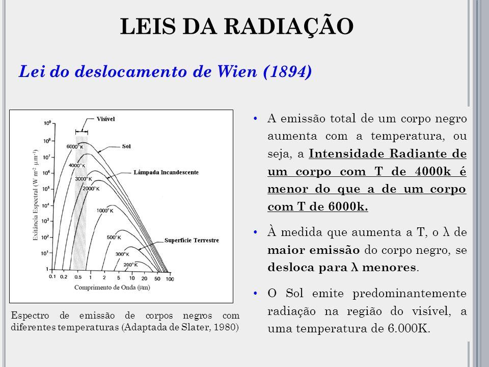 Espectro de emissão de corpos negros com diferentes temperaturas (Adaptada de Slater, 1980) A emissão total de um corpo negro aumenta com a temperatura, ou seja, a Intensidade Radiante de um corpo com T de 4000k é menor do que a de um corpo com T de 6000k.