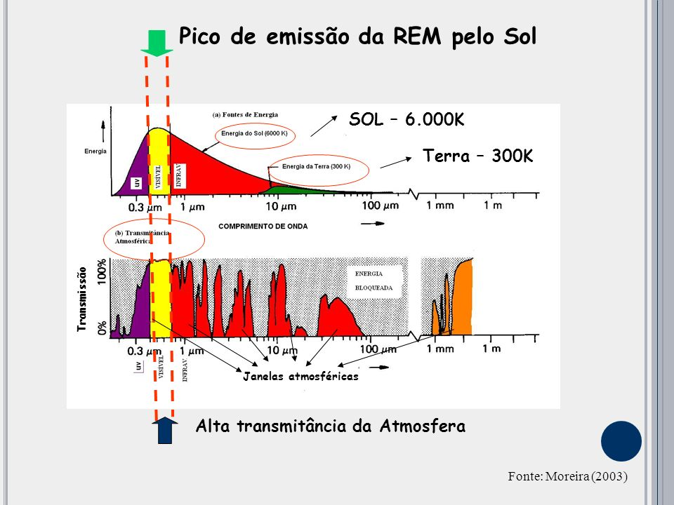 Pico de emissão da REM pelo Sol Alta transmitância da Atmosfera Fonte: Moreira (2003) Transmissão Janelas atmosféricas Terra – 300K SOL – 6.000K