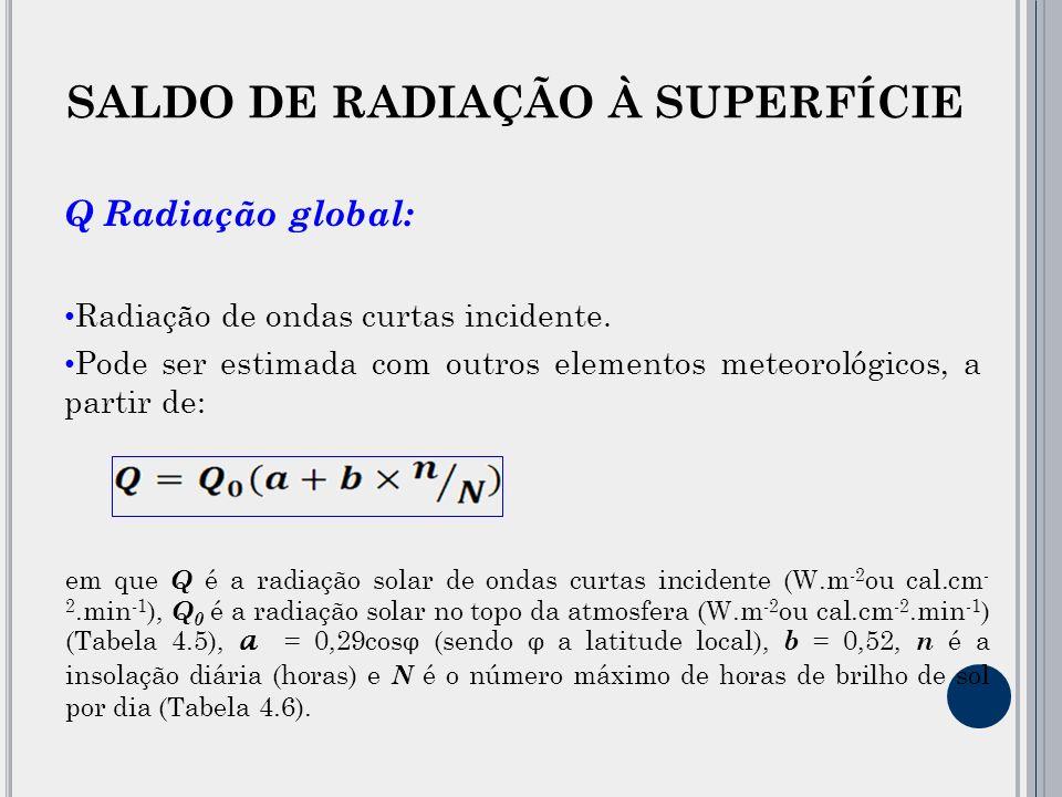 Q Radiação global: Radiação de ondas curtas incidente.