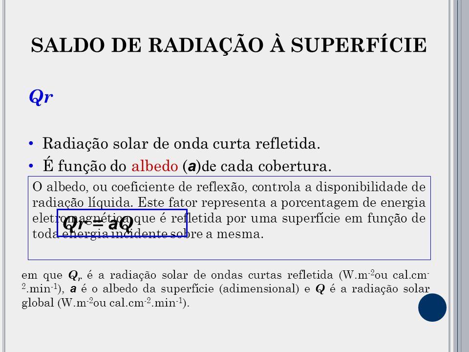 Qr Radiação solar de onda curta refletida.É função do albedo ( a ) de cada cobertura.
