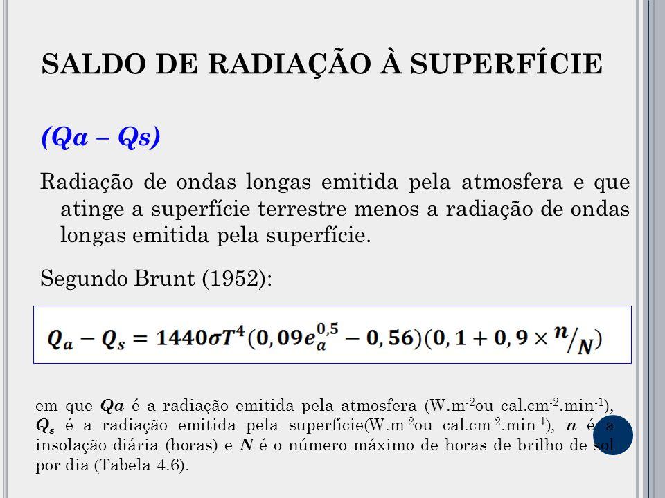 (Qa – Qs) Radiação de ondas longas emitida pela atmosfera e que atinge a superfície terrestre menos a radiação de ondas longas emitida pela superfície.