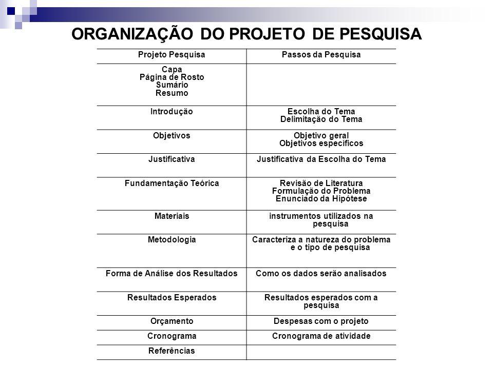 ORGANIZAÇÃO DO PROJETO DE PESQUISA Projeto PesquisaPassos da Pesquisa Capa Página de Rosto Sumário Resumo IntroduçãoEscolha do Tema Delimitação do Tem