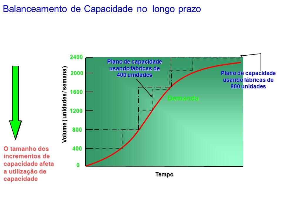 0 400 800 1200 1600 Tempo Volume ( unidades / semana ) O tamanho dos incrementos de capacidade afeta a utilização de capacidade 2000 2400 Demanda Plano de capacidade usando fábricas de 400 unidades Plano de capacidade usando fábricas de 800 unidades Balanceamento de Capacidade no longo prazo