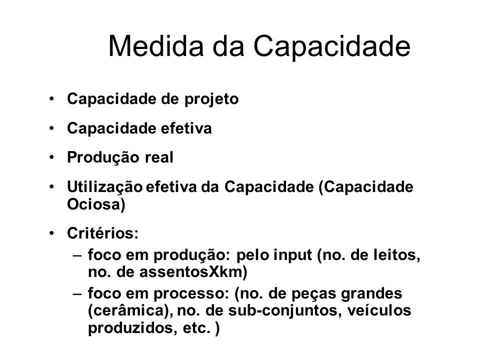 Medida da Capacidade Capacidade de projeto Capacidade efetiva Produção real Utilização efetiva da Capacidade (Capacidade Ociosa) Critérios: –foco em produção: pelo input (no.