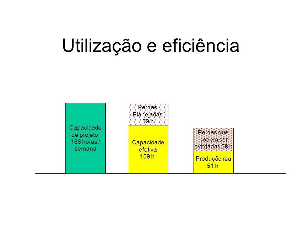 Utilização e eficiência Capacidade de projeto 168 horas / semana Capacidade efetiva 109 h Perdas Planejadas 59 h Produção rea 51 h Perdas que podem ser evitdadas 58 h