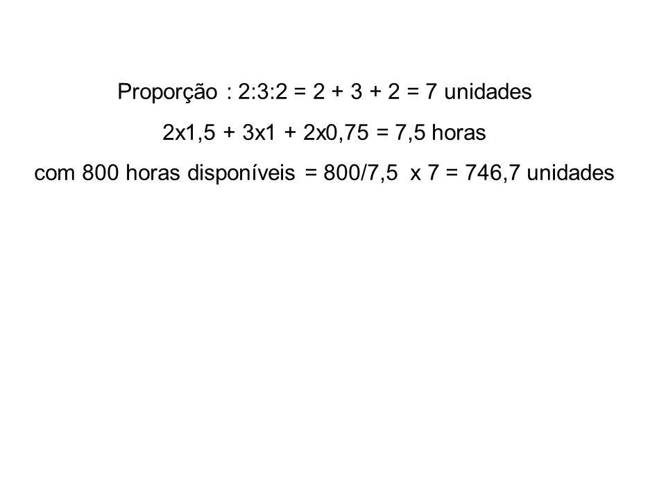 Proporção : 2:3:2 = 2 + 3 + 2 = 7 unidades 2x1,5 + 3x1 + 2x0,75 = 7,5 horas com 800 horas disponíveis = 800/7,5 x 7 = 746,7 unidades