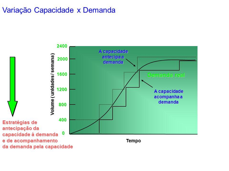 0 400 800 1200 1600 Tempo Volume ( unidades / semana ) Estratégias de antecipação da capacidade à demanda e de acompanhamento da demanda pela capacidade 2000 2400 Demanda real A capacidade antecipa a demanda A capacidade acompanha a demanda Variação Capacidade x Demanda