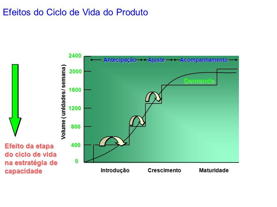 0 400 800 1200 1600 Introdução Volume ( unidades / semana ) Efeito da etapa do ciclo de vida na estratégia de capacidade 2000 2400 Demanda AntecipaçãoAjuste Acompanhamento CrescimentoMaturidade Efeitos do Ciclo de Vida do Produto