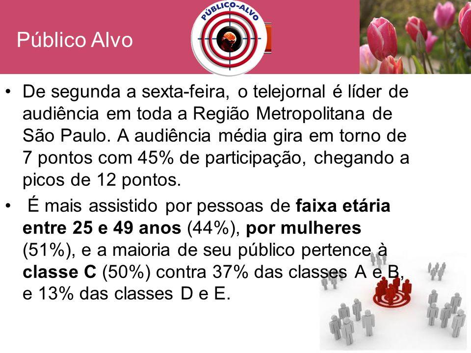 Público Alvo De segunda a sexta-feira, o telejornal é líder de audiência em toda a Região Metropolitana de São Paulo. A audiência média gira em torno