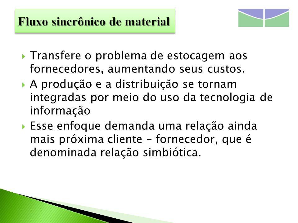 Transfere o problema de estocagem aos fornecedores, aumentando seus custos. A produção e a distribuição se tornam integradas por meio do uso da tecnol