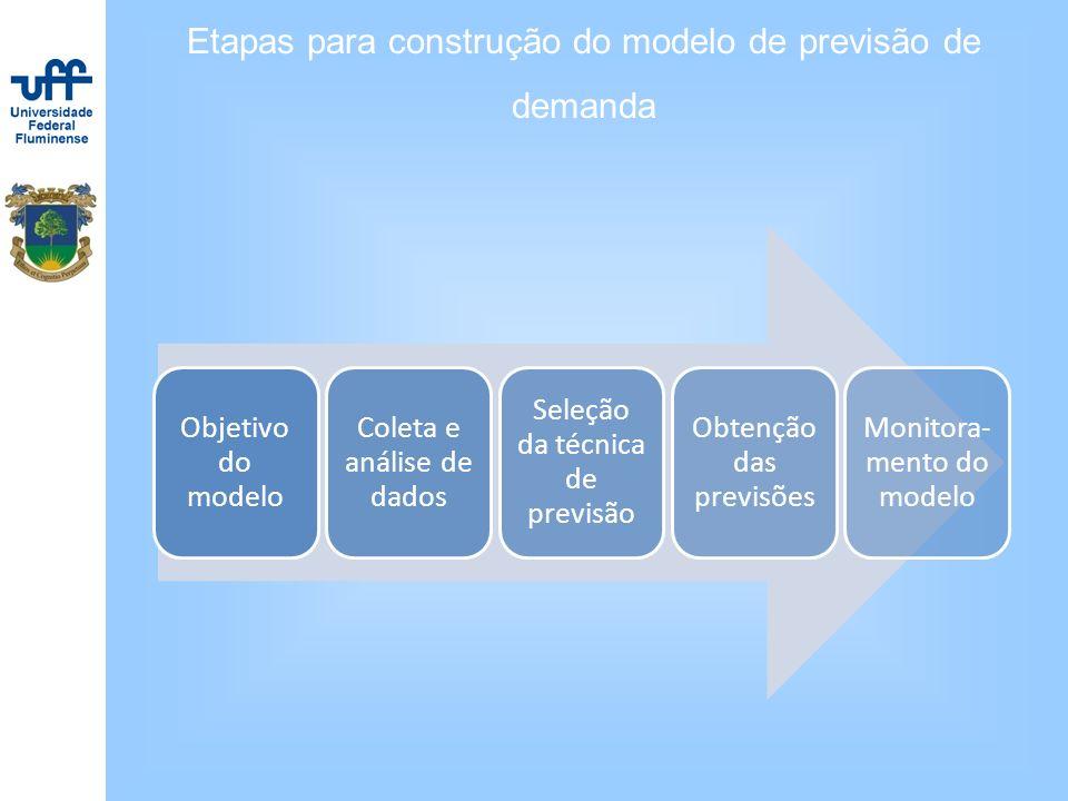 Etapas para construção do modelo de previsão de demanda Objetivo do modelo Coleta e análise de dados Seleção da técnica de previsão Obtenção das previ