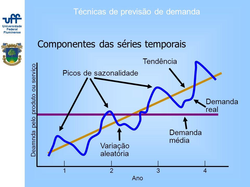 Técnicas de previsão de demanda Componentes das séries temporais Deamnda pelo produto ou serviço |||| 1234 Ano Demanda média Picos de sazonalidade Ten