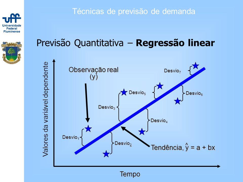 Técnicas de previsão de demanda Previsão Quantitativa – Regressão linear Tempo ll Valores da variável dependente Desvio 1 Desvio 5 Desvio 7 Desvio 2 D