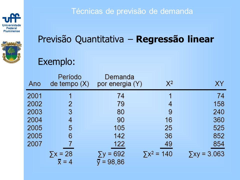 Técnicas de previsão de demanda Previsão Quantitativa – Regressão linear Exemplo: PeríodoDemanda Anode tempo (X)por energia (Y)X 2 XY 2001174174 20022