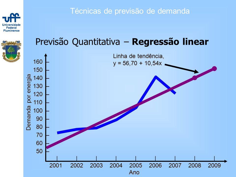 Técnicas de previsão de demanda Previsão Quantitativa – Regressão linear ||||||||| 200120022003200420052006200720082009 160 160 – 150 150 – 140 140 –