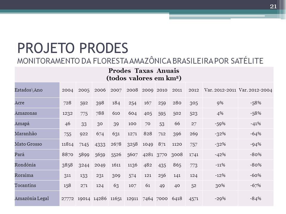PROJETO PRODES MONITORAMENTO DA FLORESTA AMAZÔNICA BRASILEIRA POR SATÉLITE Prodes Taxas Anuais (todos valores em km 2 ) Estados\Ano200420052006200720082009201020112012Var.