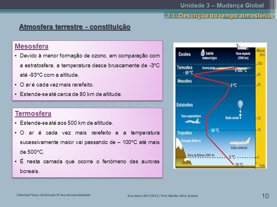 Unidade 3 – Mudança Global Ciências Físico-Químicas | 8º ano de escolaridade 10 Ano letivo 2011/2012 | Prof. Marília Silva Soares Atmosfera terrestre