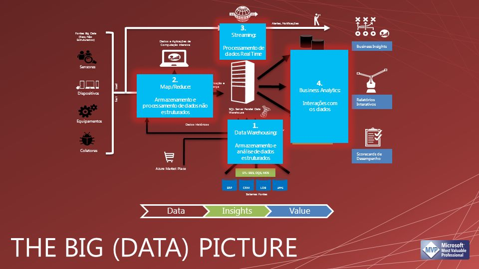 Fast Load Sistemas Fontes Dados Históricos Sumarização e Carga Fontes Big Data (Raw, Nào Estruturados) Alertas, Notificações Dados e Aplicações de Computação intensiva ERPCRMLOB APPS Integrar/Enriquecer SQL Server StreamInsight ETL: SSIS, DQS, MDS Hadoop on Windows Azure Hadoop on Windows Server SQL Server FTDW Data Marts SQL Server Reporting Services SQL Server Analysis Server Business Insights Relatórios Interativos Scorecards de Desempenho Coletores Equipamentos Dispositivos Sensores SQL Server Parallel Data Warehouse 3.