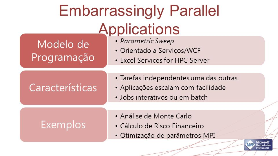 Embarrassingly Parallel Applications Parametric Sweep Orientado a Serviços/WCF Excel Services for HPC Server Modelo de Programação Tarefas independentes uma das outras Aplicações escalam com facilidade Jobs interativos ou em batch Características Análise de Monte Carlo Cálculo de Risco Financeiro Otimização de parâmetros MPI Exemplos